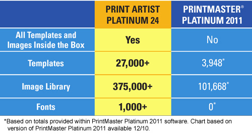 Platinum Comparison Chart
